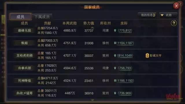 大义高战排行榜